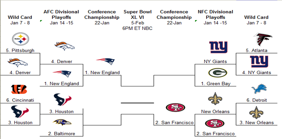 Excel Spreadsheets Help 2012 Nfl Playoff Bracket Update