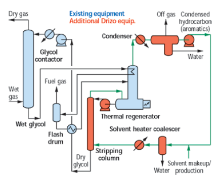 how to add glycol to a boiler system