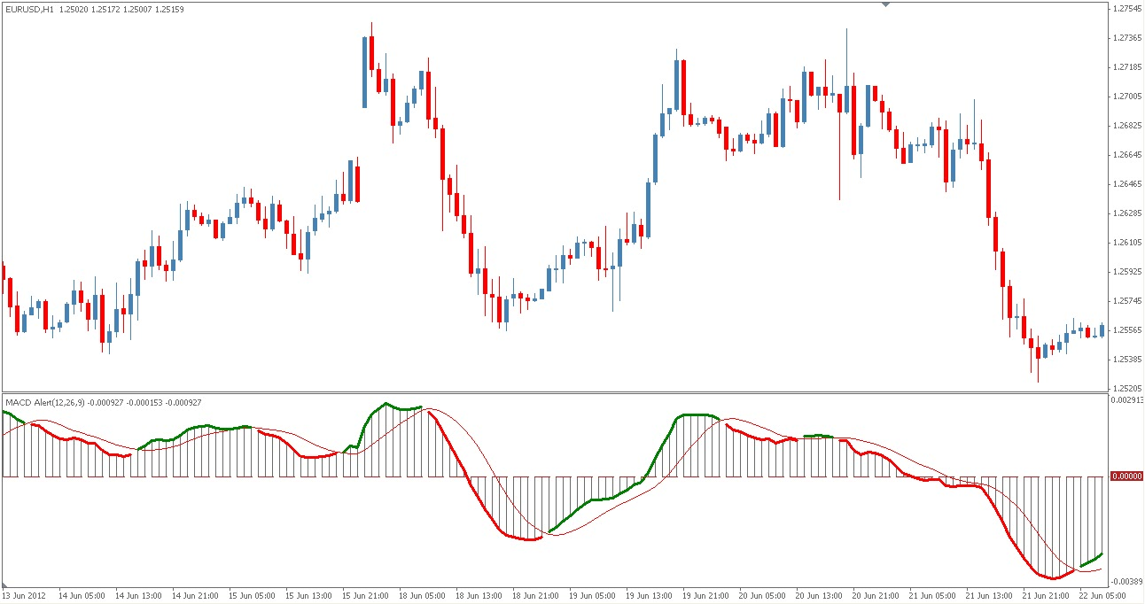Daily Forex MACD indicator + 3 techniques - daily forex macd indicator