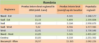 Pib-ul pe cap de locuitor pe regiunile de dezvoltare în România