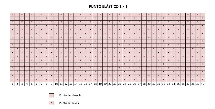 Curso para aprender a tejer: punto elástico o de patente