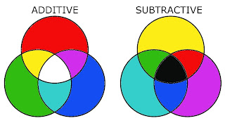 Additive and Subtractive Color Mixing Venn Diagrams
