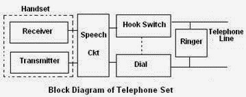 How a Landline Works by  Anisha  Pahal  Rashmi   IIITD  Systems Management 2014  How Stuff Works