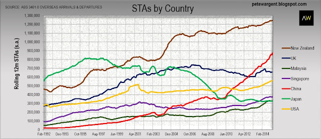 sta by country