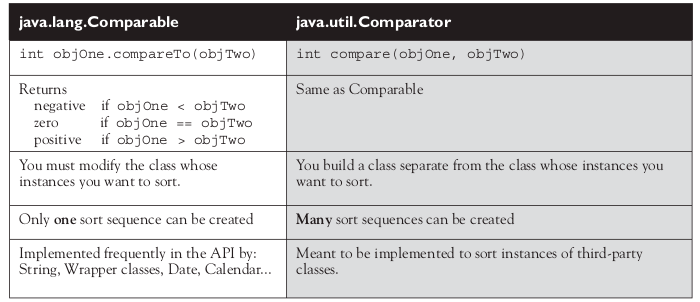 how to write a comparator java