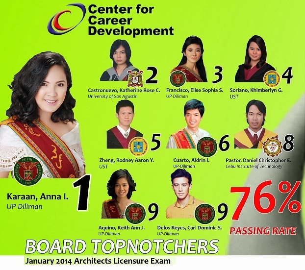 Roll Of Successful Examinees In The ARCHITECT LICENSURE EXAMINATION Held On JANUARY 17 Amp 19 2014 Released 24 Seq No N A M E