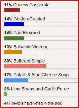 brussels sprouts favorite recipe poll results