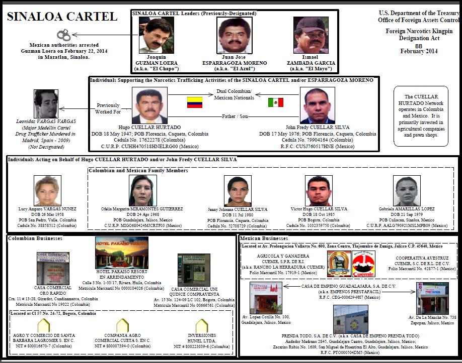 Post Chapo Capture U S Treasury Sanctions Key Sinaloa Cartel Network