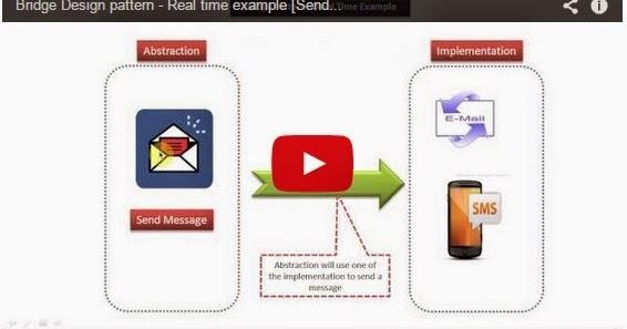 Java ee bridge design pattern real time example send for Pool design pattern java
