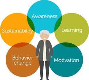 Healthy Lifestyle: Creating Lasting Behavior Change