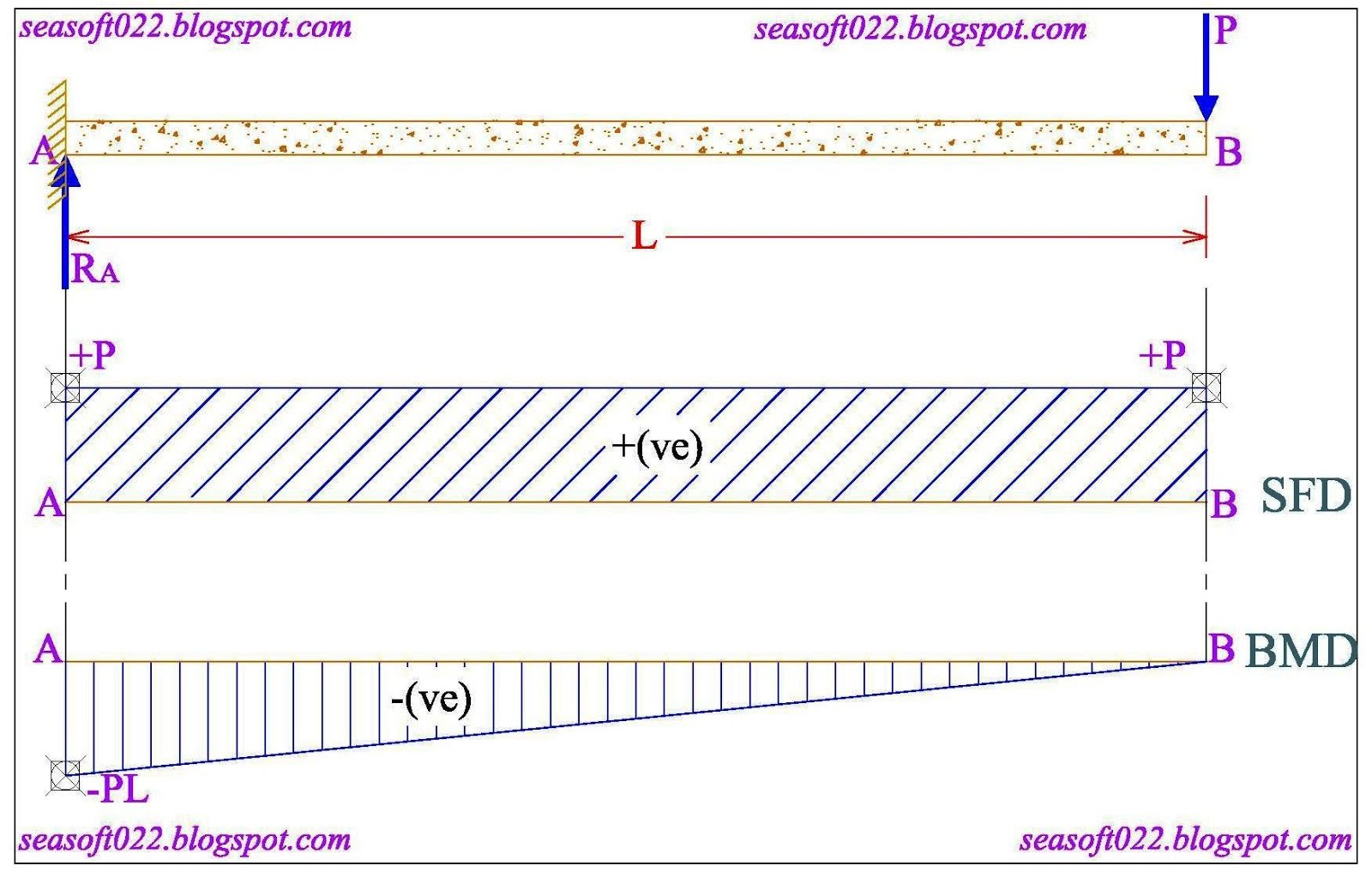 Sea Soft And Design Consultants Shear Force Bending Moment Free Body Diagram Sfd Bmd D Let Ab Is A Beam Of Length L Point Pin Support B Roller Udl Load W Acts Over The Total Then