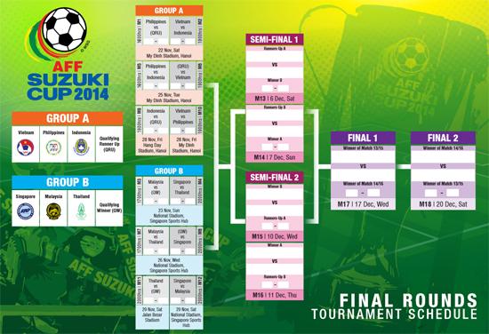 Jadual perlawanan pusingan akhir piala AFF Suzuki 2014