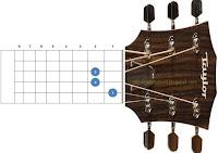 chord kunci gitar am