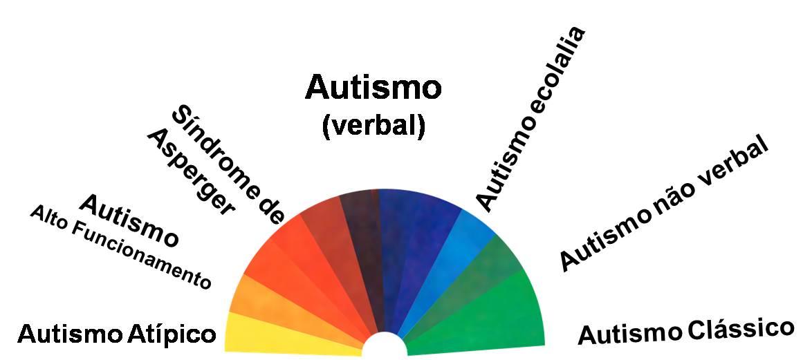 Transtorno do espectro autista dasafios e possibilidades nas salas de recursos 7