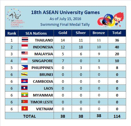 Sea Sports News Swimming At The Th Asean University Games Aug