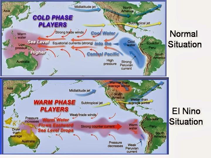 Apa Itu El Nino