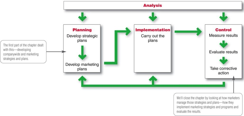 kfc implementation evaluation and control Controlling of marketing plans - the main objective is the current monitoring and  evaluation of the marketing activities of the company, recording.