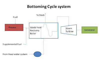 Bottoming cycle system