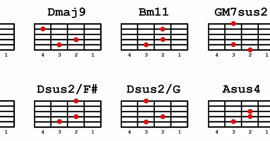 Guitar guitar chords sayo : Guitar : guitar chords magkabilang mundo Guitar Chords and Guitar ...
