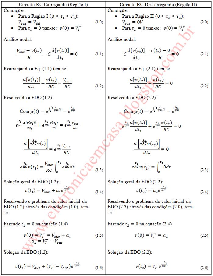 Equação da frequência de circuito RC