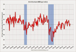 Calculated Risk: AIA: Architecture Billings Index increased slightly in February
