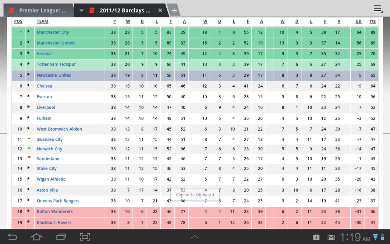 barclays premier league home and away table