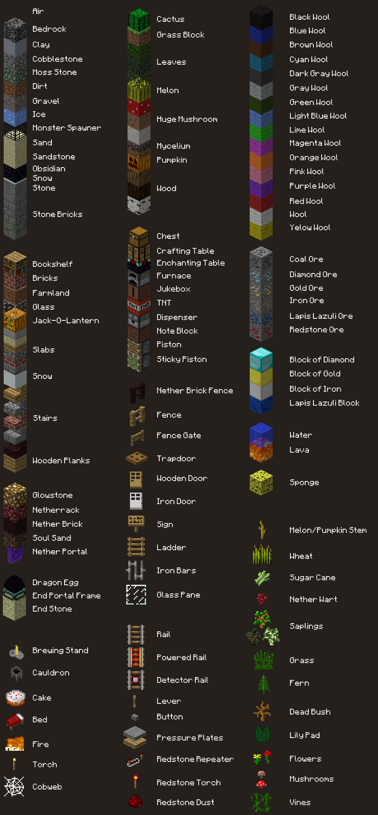 Minecraft November 2011 Basic Circuitry Redstone Wiki Here Are All Of The Blocks Currently In 100 Release