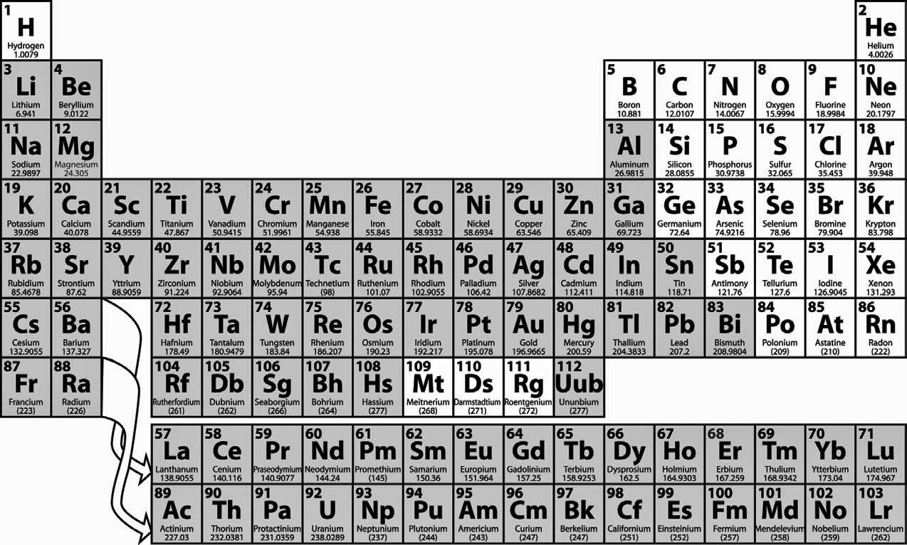 Periodic table as a mini textbook of inorganic chemistry course please urtaz Image collections