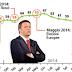 Sondaggio Piepoli: fiducia in Renzi in calo costante