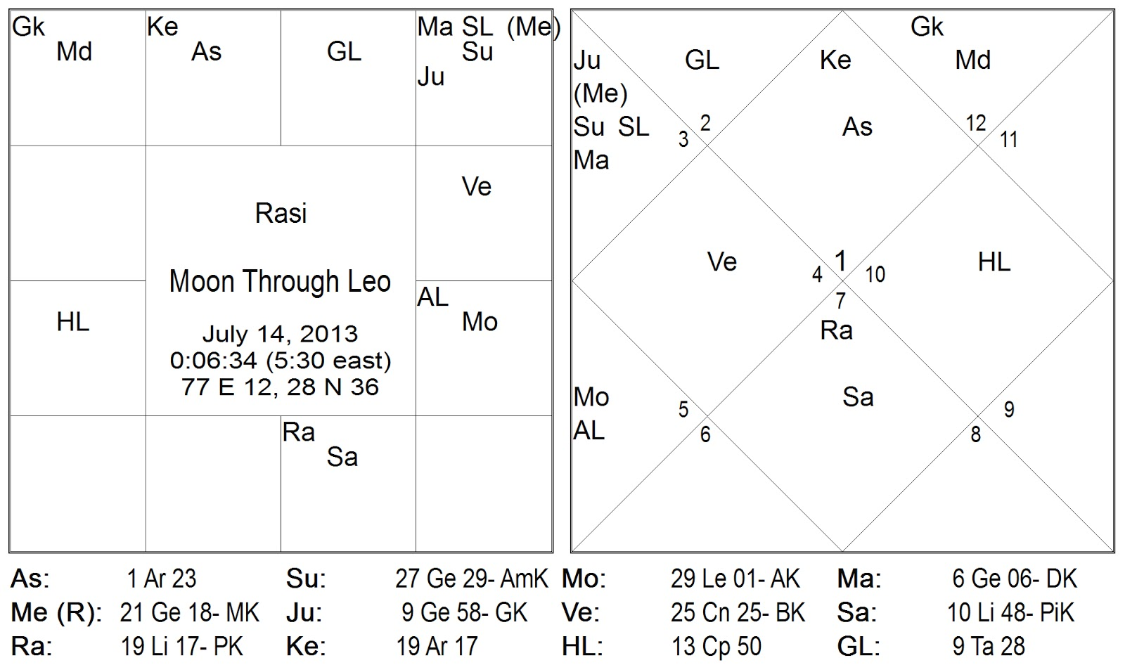 Vedic astrology consultancy research 12th to 16th july 2013 professional vedic hindu indian astrology consulting may see httpplanetarytransformationspot200608choose chart analysis you wantml nvjuhfo Gallery