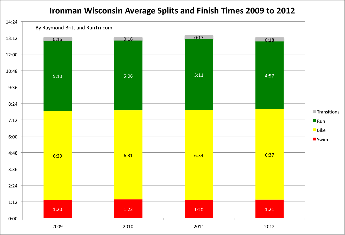 runtri ironman wisconsin 2012 results analysis