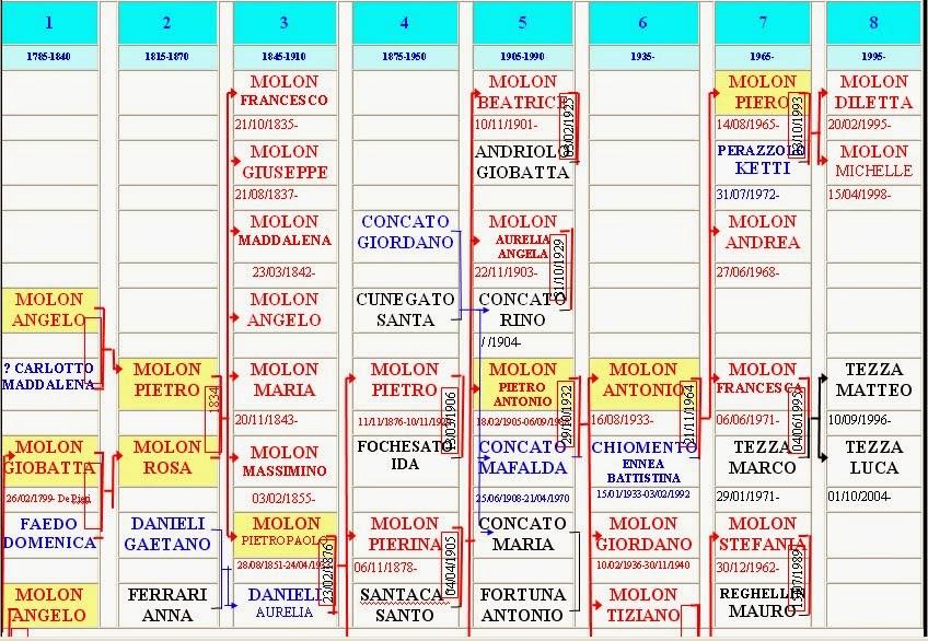 Albero Genealogico di Molon Piero dal 1785