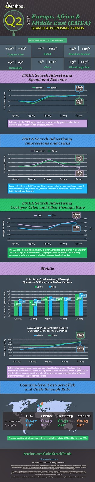 Mobile Search Ad Trends 2014 EMEA