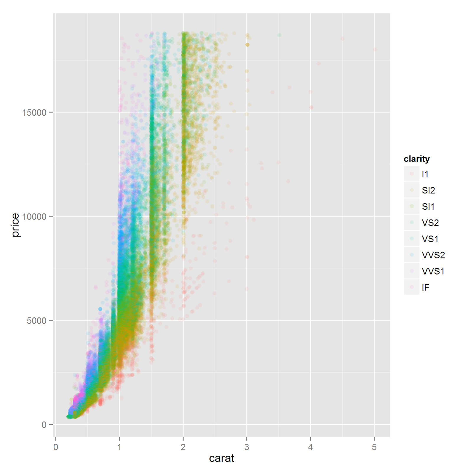 ggplot data diamonds aes x carat y price initialize plot geom point aes color clarity alpha 0 1 add transparency