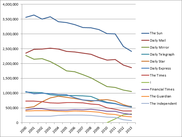 UK Newspaper Circulation figures