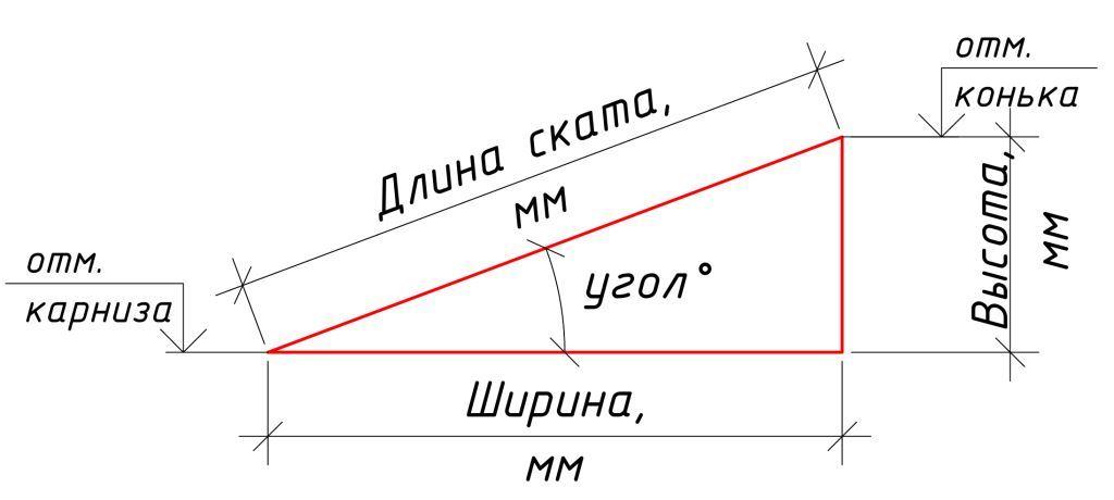 Кровля и фасады: Узнать длину ската кровли. Онлайн калькулятор (обновление)