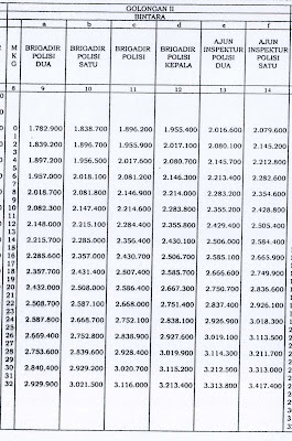daftar kenaikan gaji polri 2013