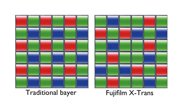 Matrice di un sensore Bayer e di un sensore X-Trans