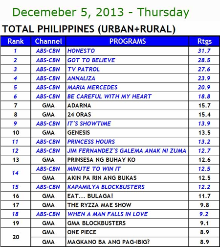 National TV Ratings (December 5): Honesto, Got to Believe Rules Primetime Nationwide