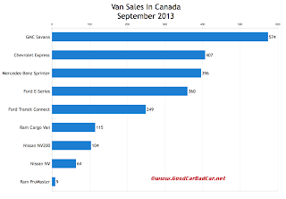 Canada commercial van sales chart September 2013