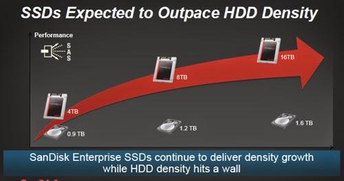 SanDisk HDD vs SSD