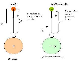 Pengertian Potensial listrik