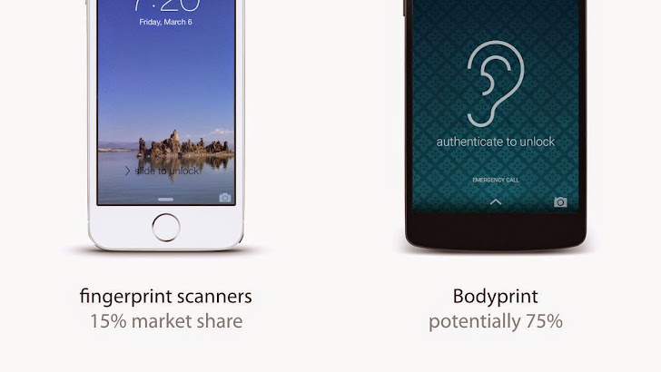 BodyPrint Technology Turns Smartphones into Biometric Scanners