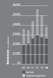 Umsatz seit 2009