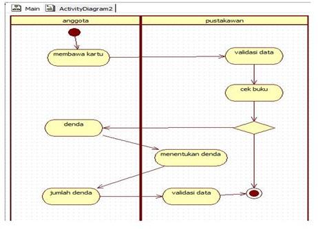 Membuat activity diagram perpustakaansharing knowledge jika anggota perpustakaan telat mengembalikan buku yang dipinjam maka anggota mendapat denda prosesnya yaitu anggota menunjukkan kartu anggota kemudian ccuart Gallery