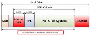 ESETセキュリティブログ:BIOSパラメータブロック3