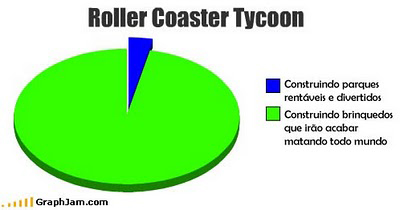 Gráfico [10] - Roller Coaster Tcoon