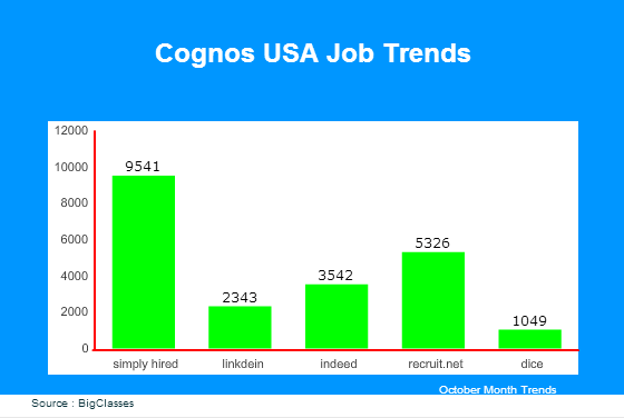 Cognos USA Job Trends