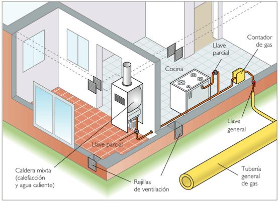 Normas de instalacion de gas en bolivia for Gas natural en casa