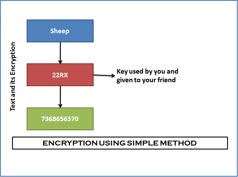 ENCRYPTION USING SIMPLE METHOD